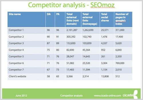 High Quality Competitor Analysis Example: Questions And Topics To Cover  Competitive Analysis Example