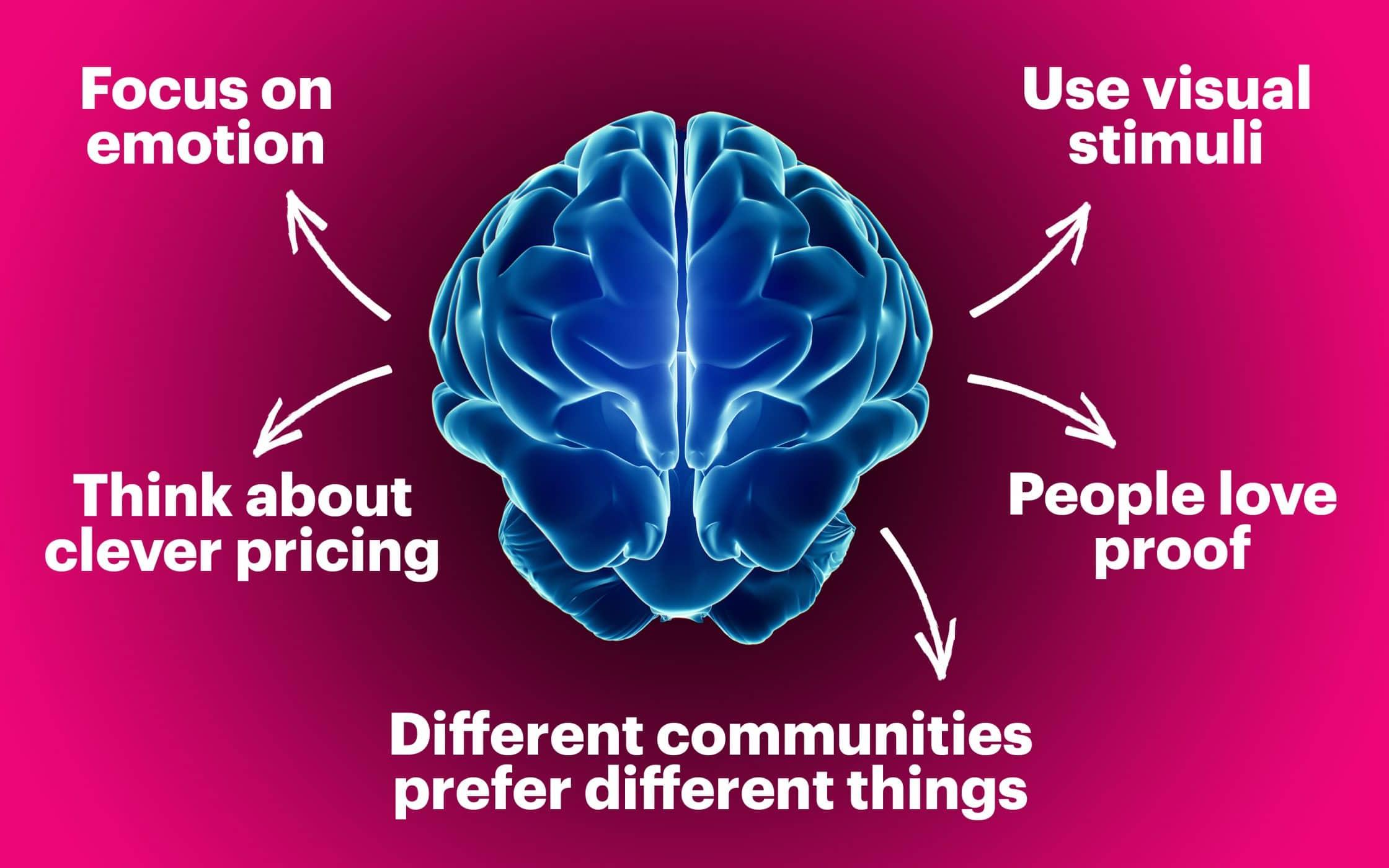 Neuroscience Marketing