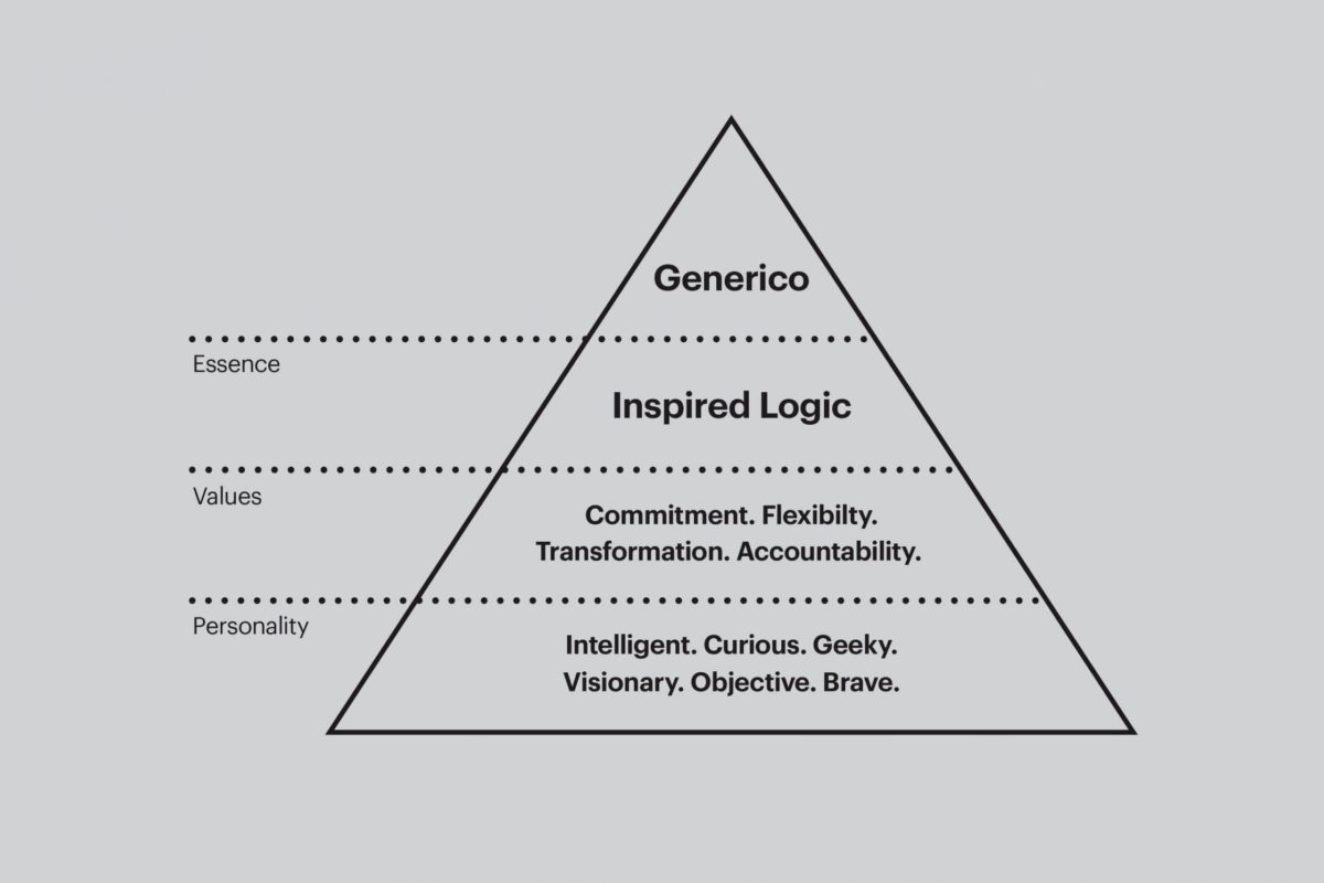 Pyramid showing what Generico is behind their name i.e. their essence, values and personality.