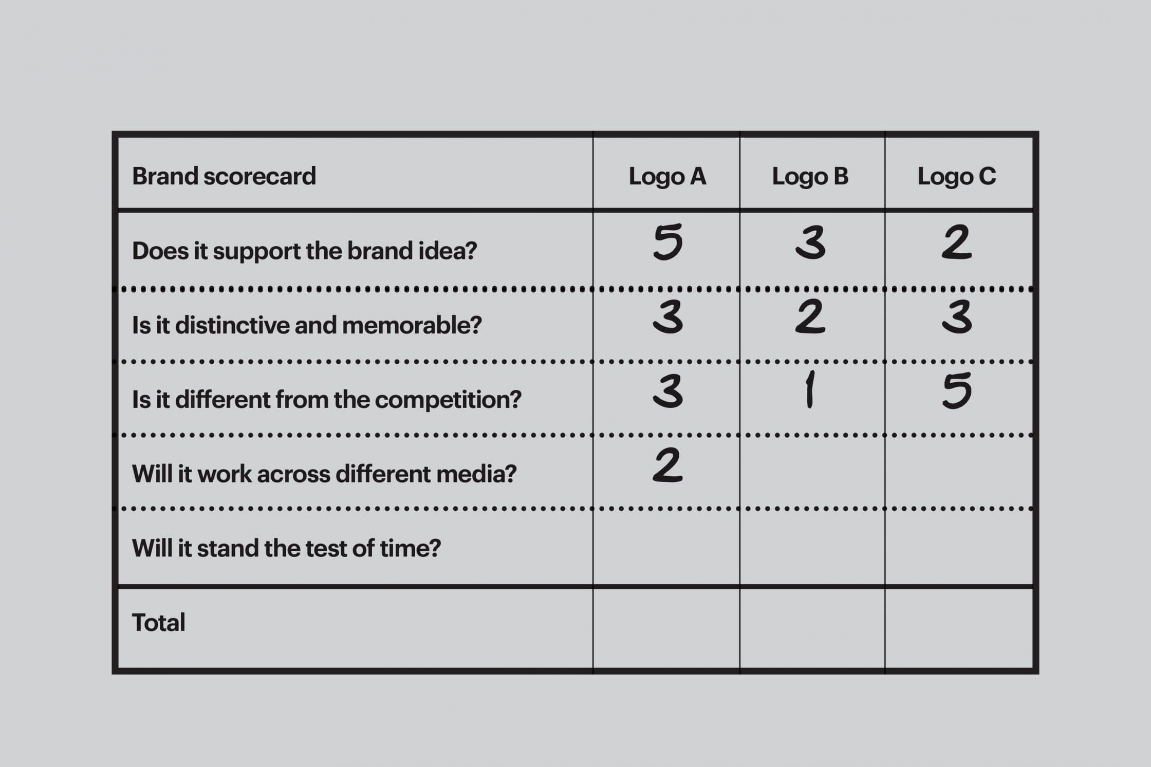 A partially filled brand scorecard to judge different logo ideas.