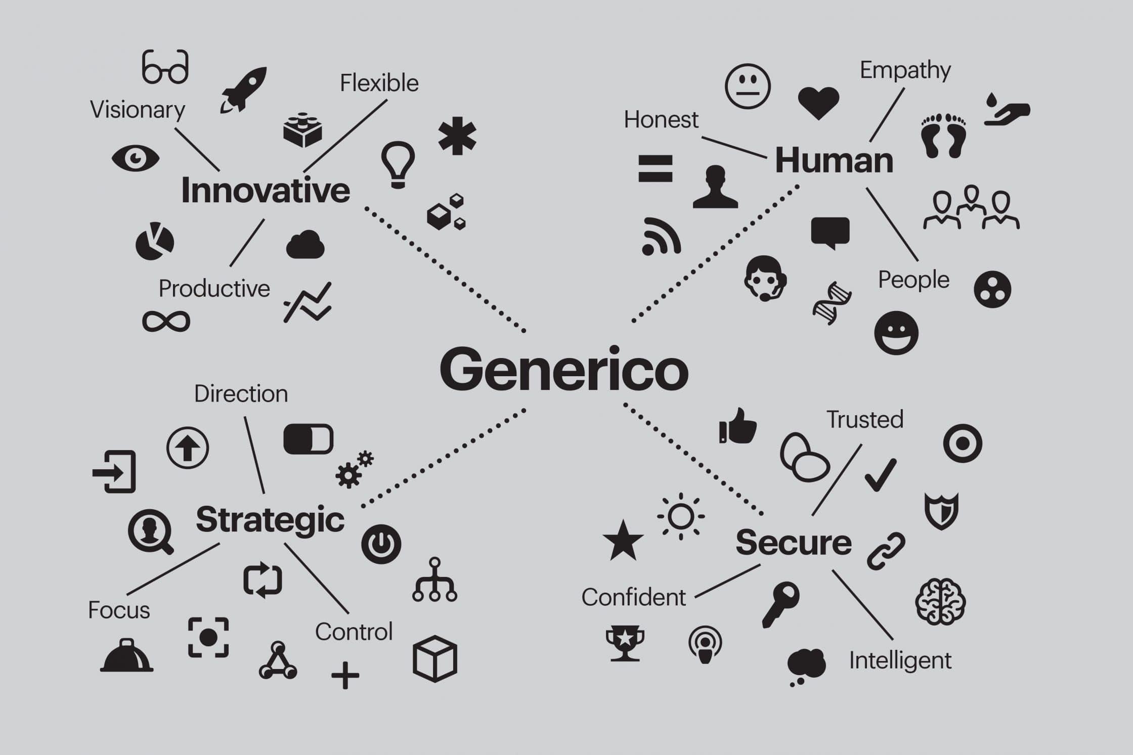 Spider diagram showing what traits Generico's logo aims to display.