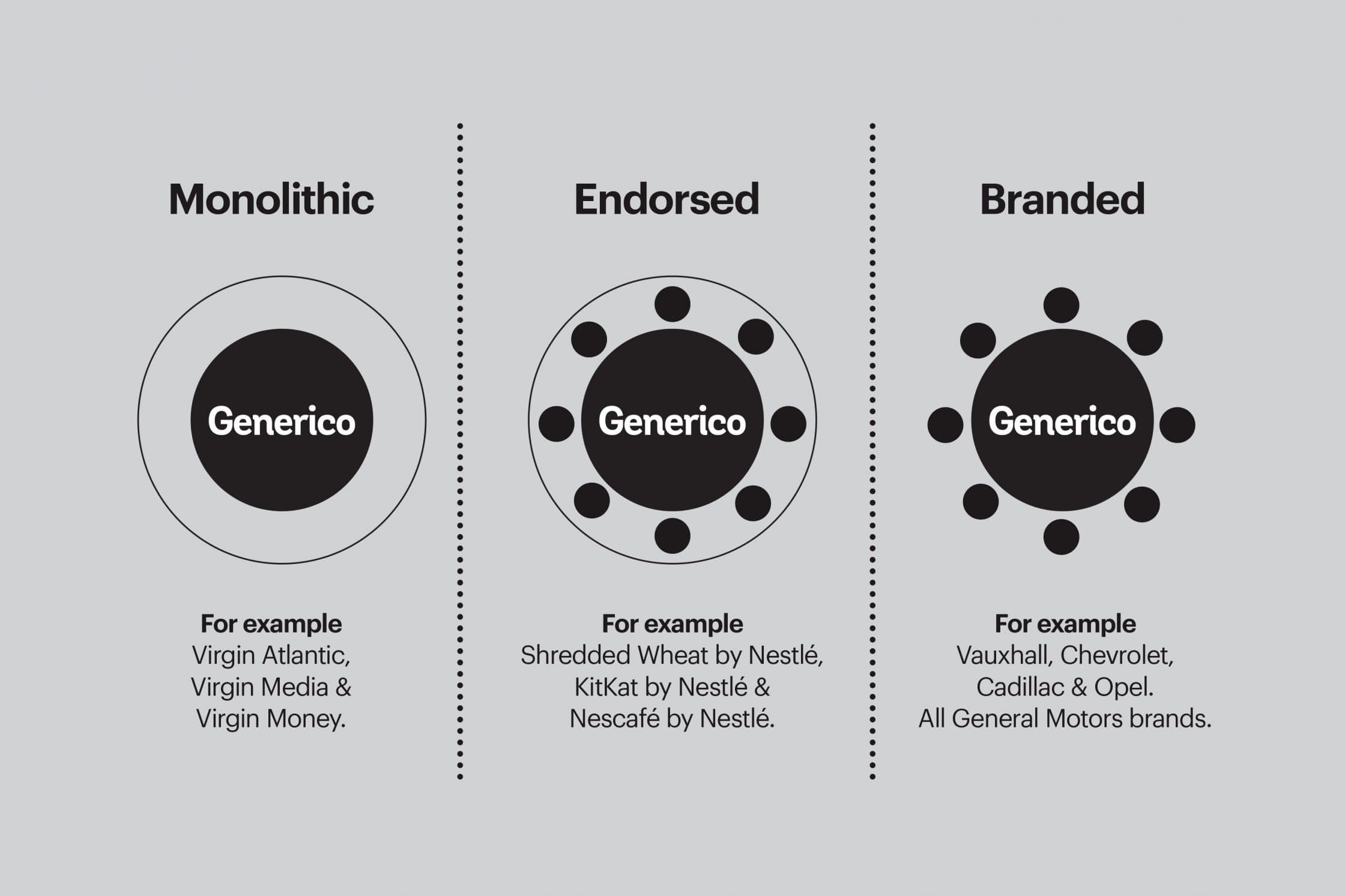 Visual representation of different brand architecture types.