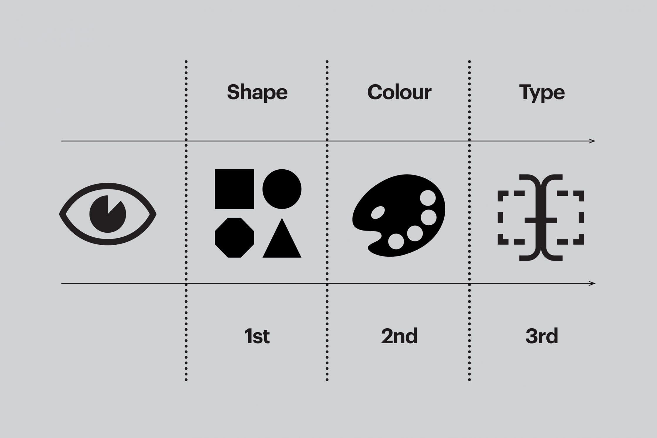 How to design a logo 12 key steps from a logo design agency symbols can become so instantly recognisable that organisations are able to drop their name altogether buycottarizona Choice Image