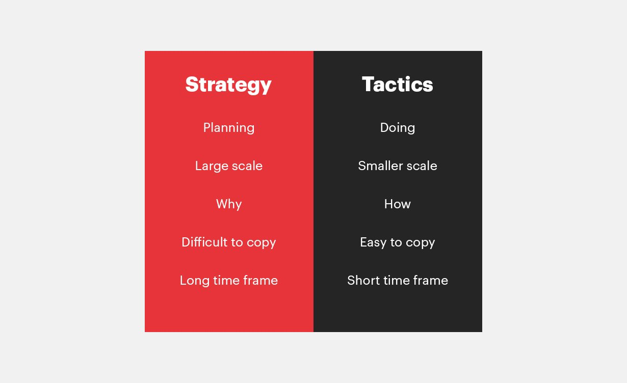Tactics and strategy: the difference and the definition of concepts 8